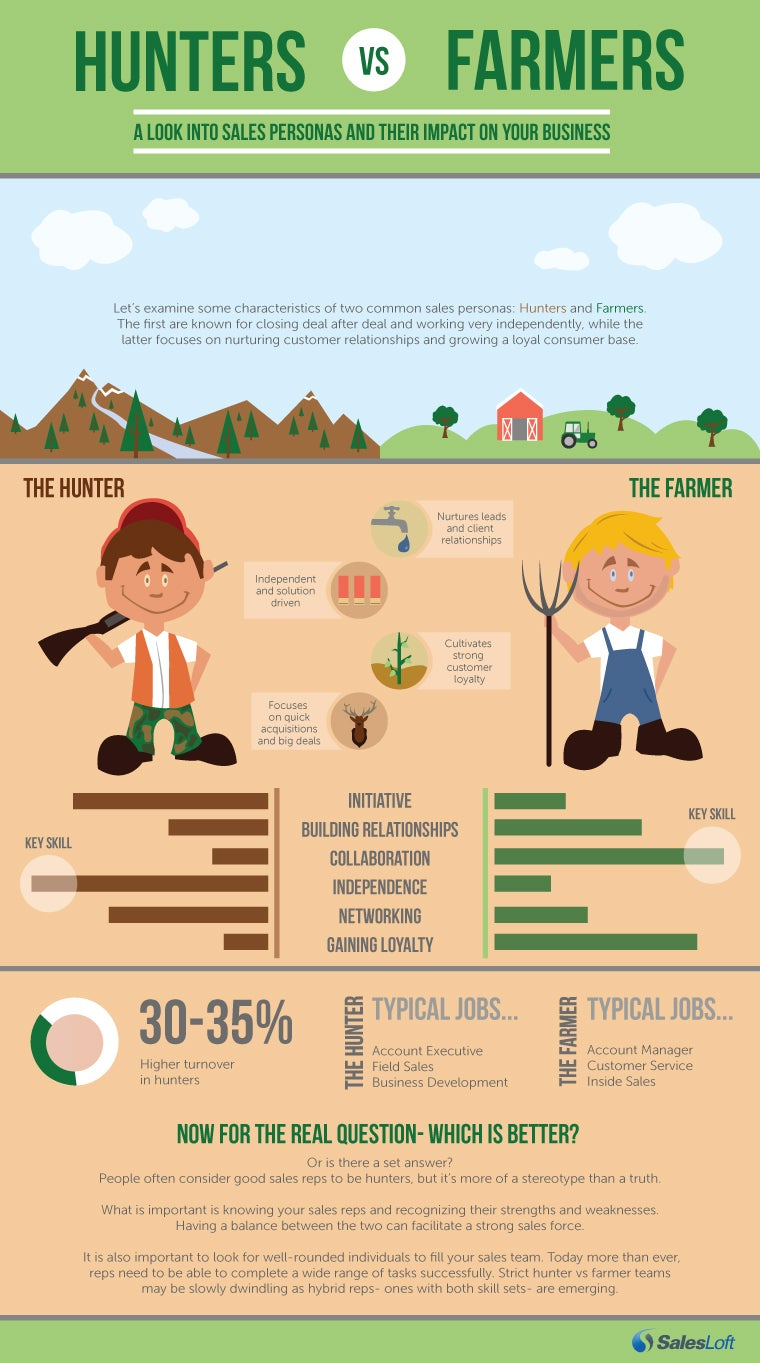 The age-old debate of hunters vs farmers in sales has faced scrutiny from all angles. We've realized it's crucial to recognize the skill sets of individuals on your sales team. This infographic breaks it down for you!