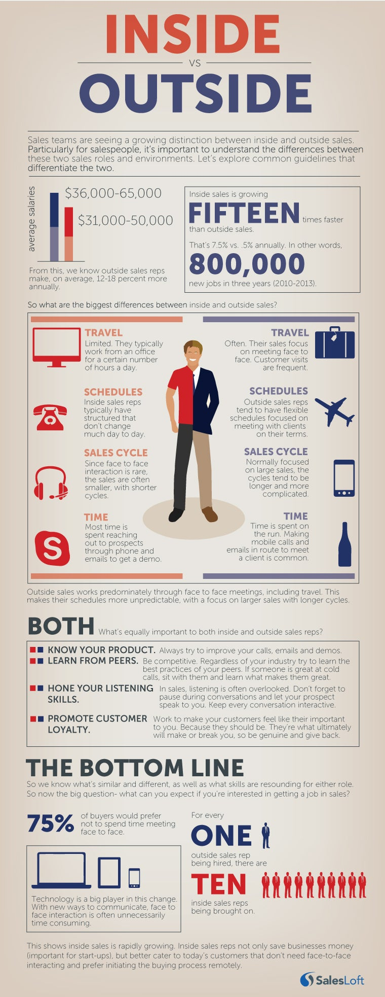 This infographic compares inside vs outside sales, exploring the similarities and differences.