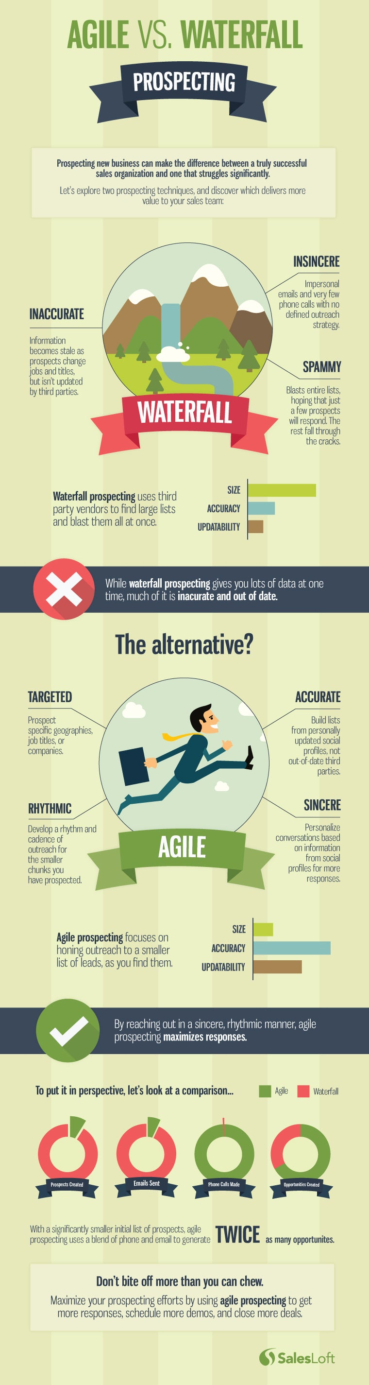 The best prospecting strategy for your business salesloft for Why agile methodology is better than waterfall