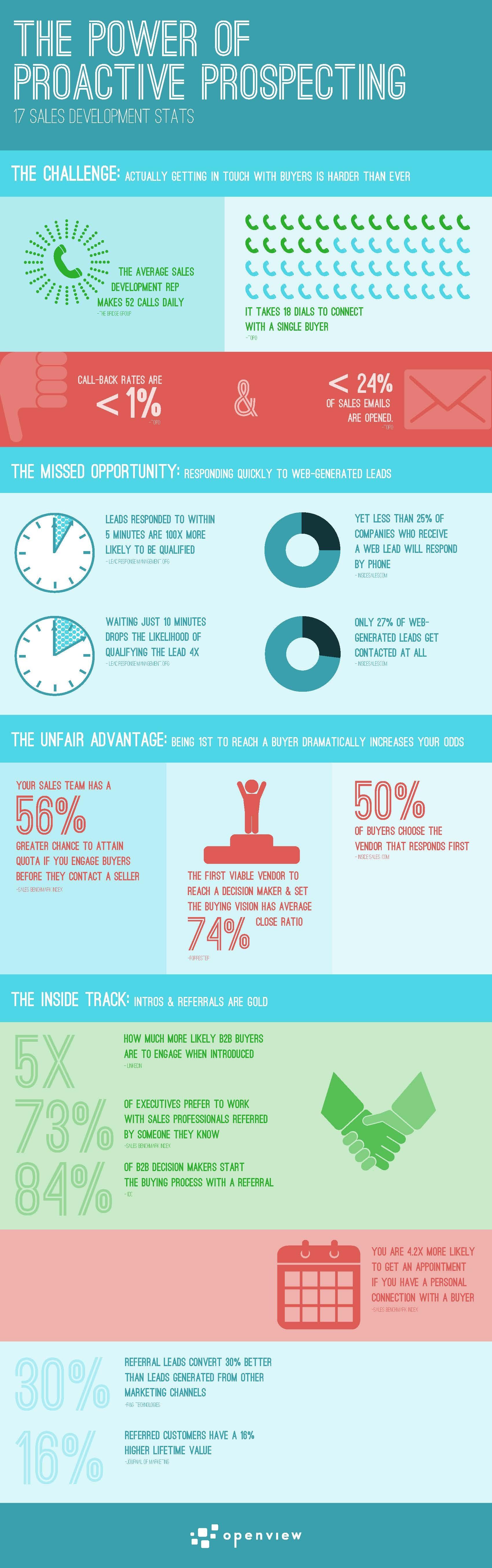 power-of-proactive-prospecting-infographic