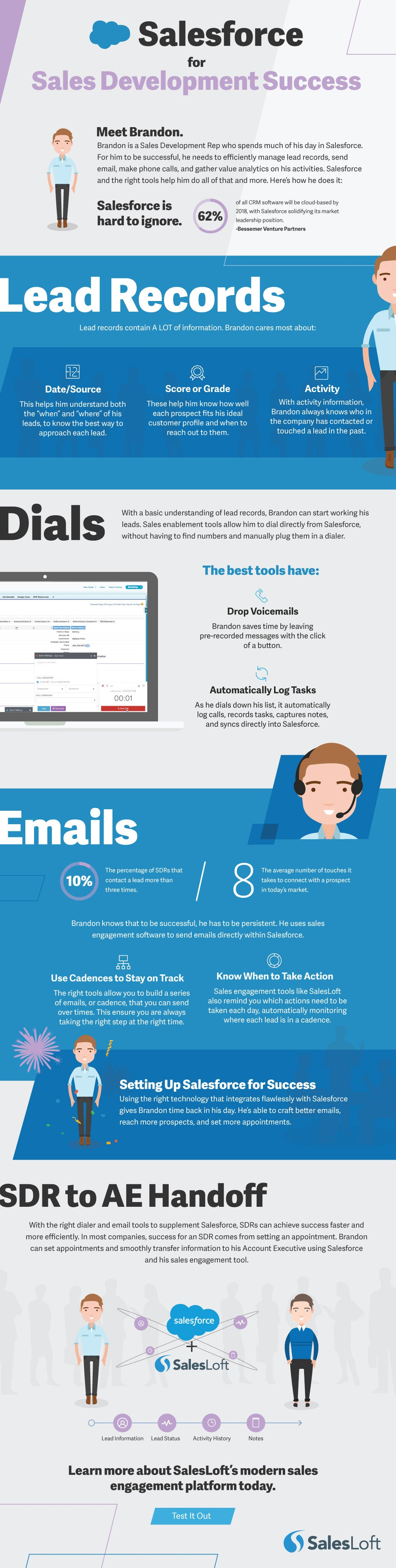 salesforce SDR infographic
