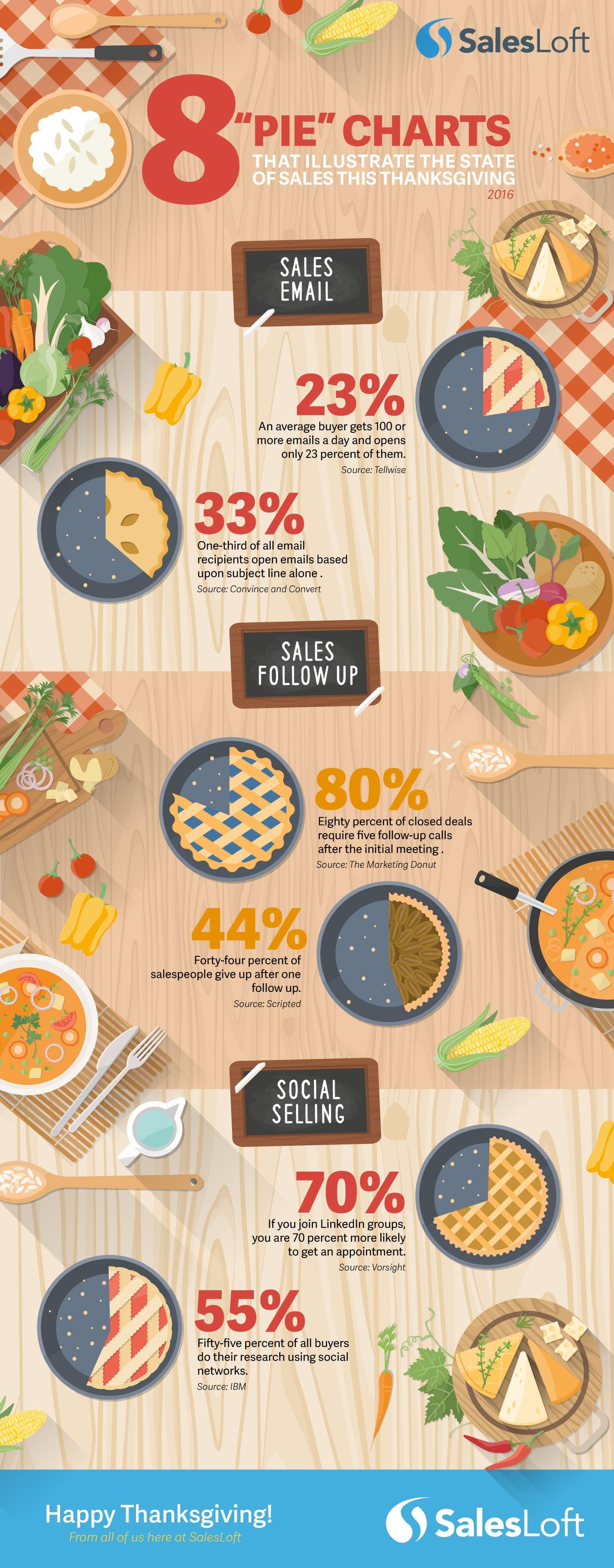 Salesloft-Thanksgiving-Infographic