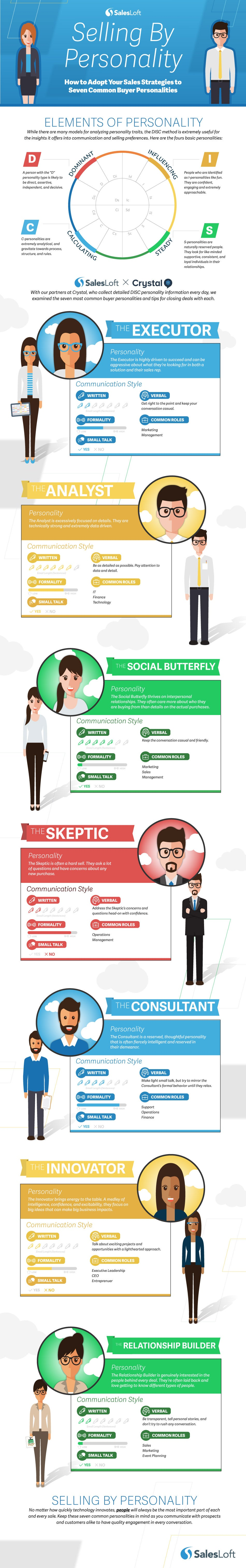 SellingByPersonality_Infographic