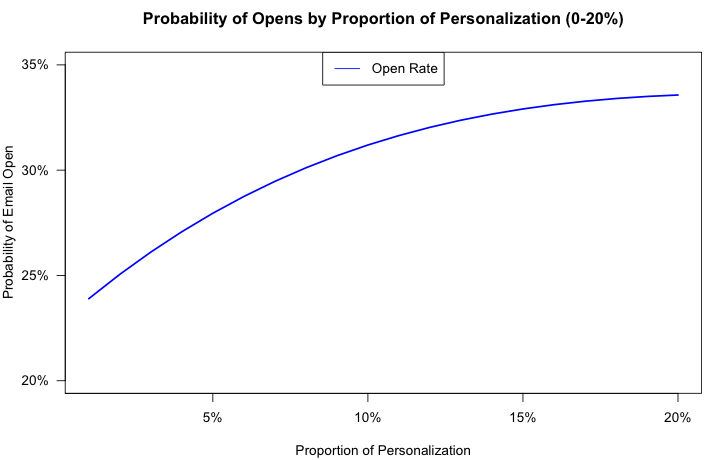 Sales email opens proportion to personalization