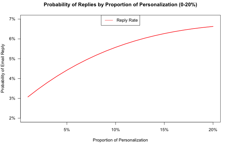 Sales email replies proportion to personalization