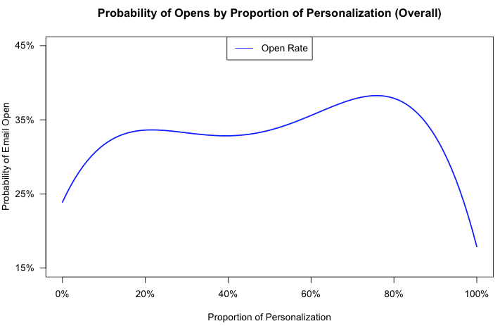 Sales email probability of opens proportion of personalization