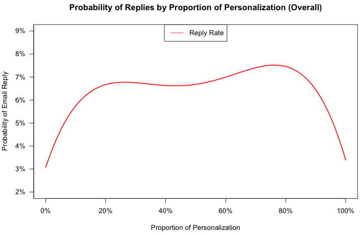 Sales email probability of replies proportion of personalization