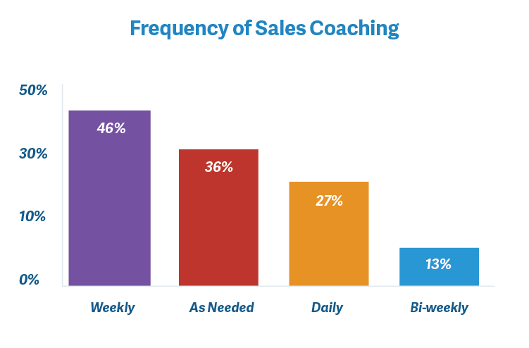 sales coaching modern sales pros