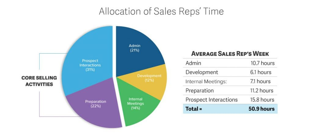 TOPO research - allocation of reps' time