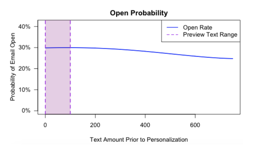 How the location of personalization in a sales email impacts open rates.
