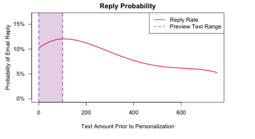 Sales email reply probability based on amount of text before appearance of personalization.