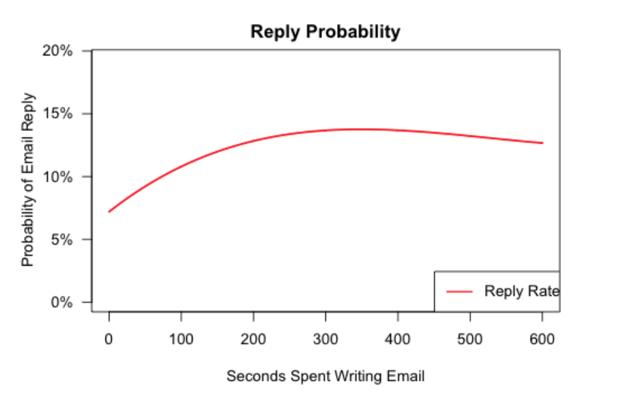 The maximum return on time spent personalizing a sales email