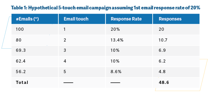 Hypothetical 5-touch email campaign assuming 1st email response rate of 20%.