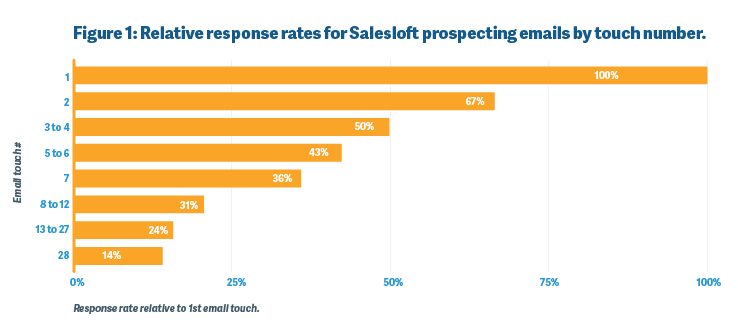 Relative response rates for SalesLoft prospecting emails by touch number