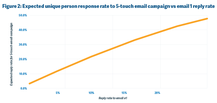 Expected unique person response rate to 5-touch email campaign vs email 1 reply rate.