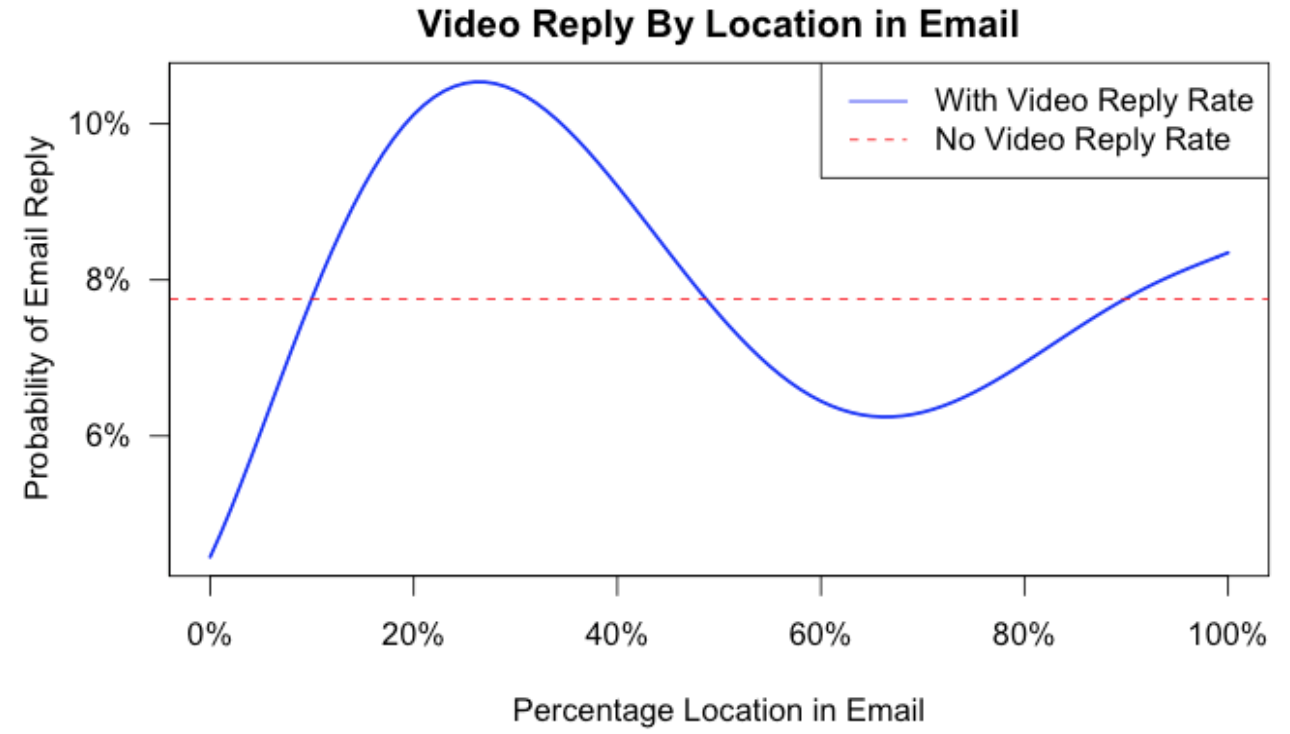 Reply rate to emails based on the location of a video the email