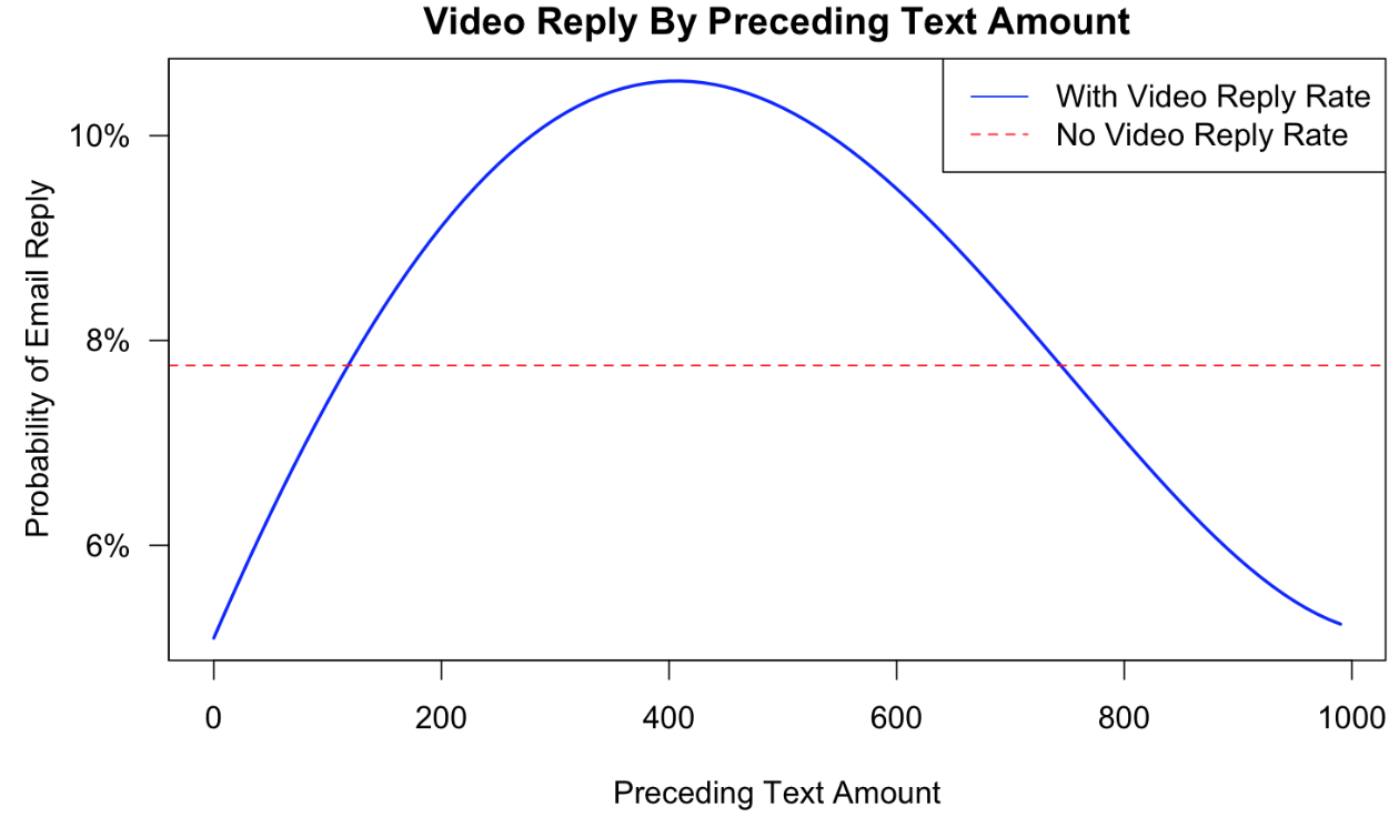 Reply rate to emails based on the number of characters that precede a video