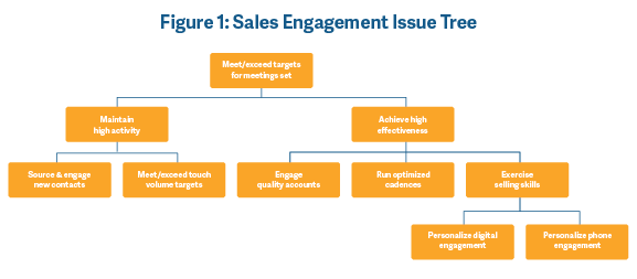 Sales engagement issue tree
