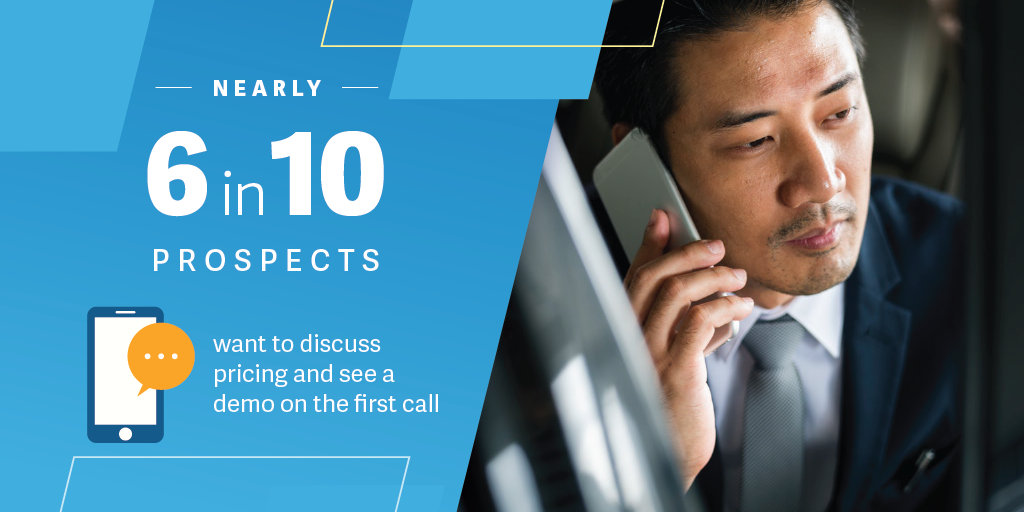 6 in 10 prospects want to discuss pricing and see a demo on the first call
