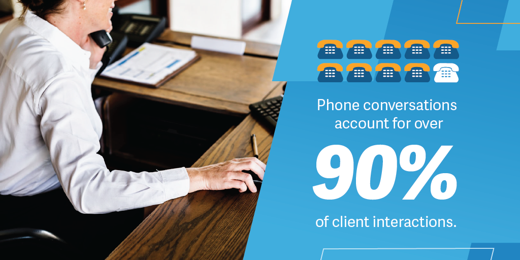 Phone conversations account for over 90% of client interactions