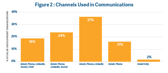 Channels used in sales communication