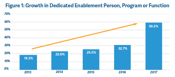 Growth in dedicated enablement person, program or function