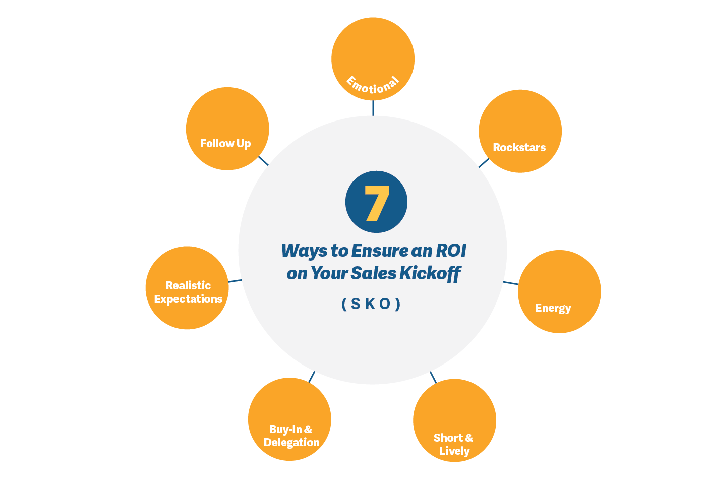 7 Ways to Ensure an ROI on Your Sales Kickoff (SKO)