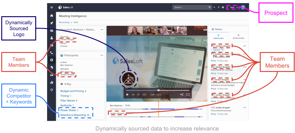 dynamically sourced data for visual personalization