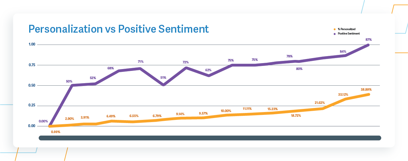 email deliverability- personalization vs positive sentiment