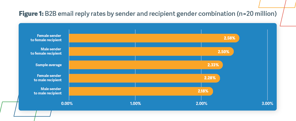 Figure 1: B2B email reply rates by sender and recipient gender combination (n=20 million)