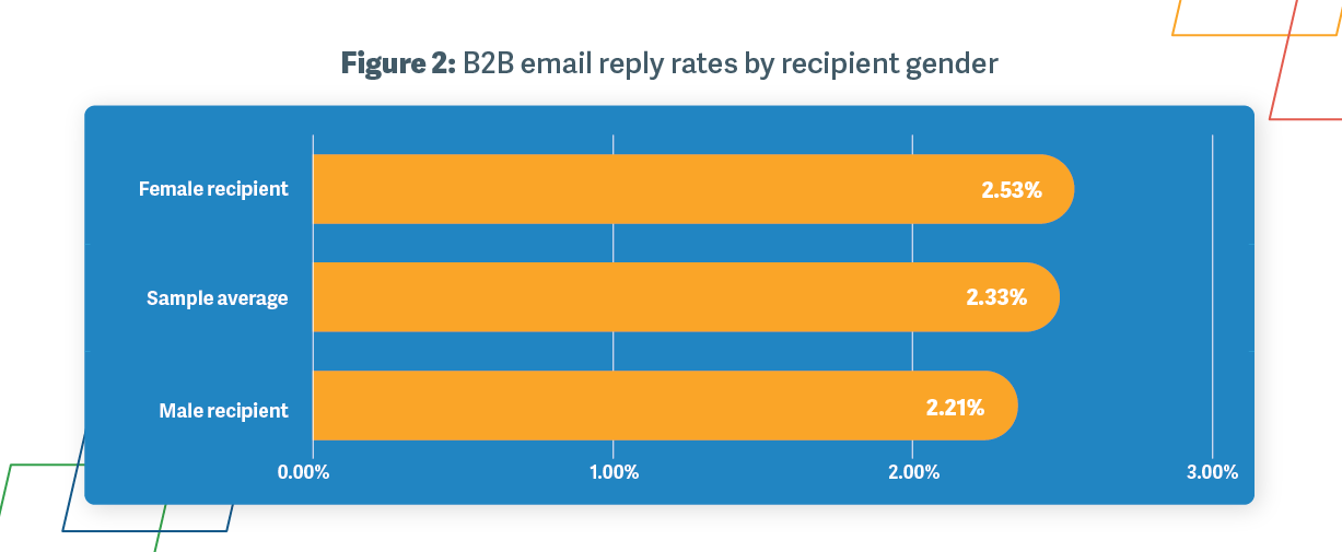 Figure 2: B2B email reply rates by recipient gender
