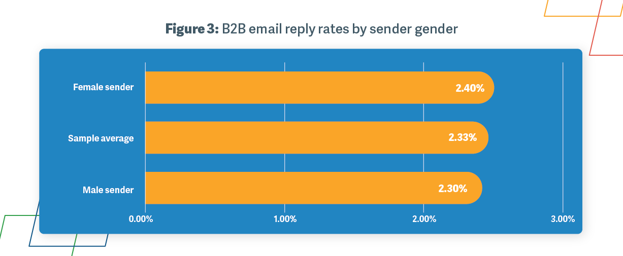 Figure 3: B2B sales email reply rates by sender gender