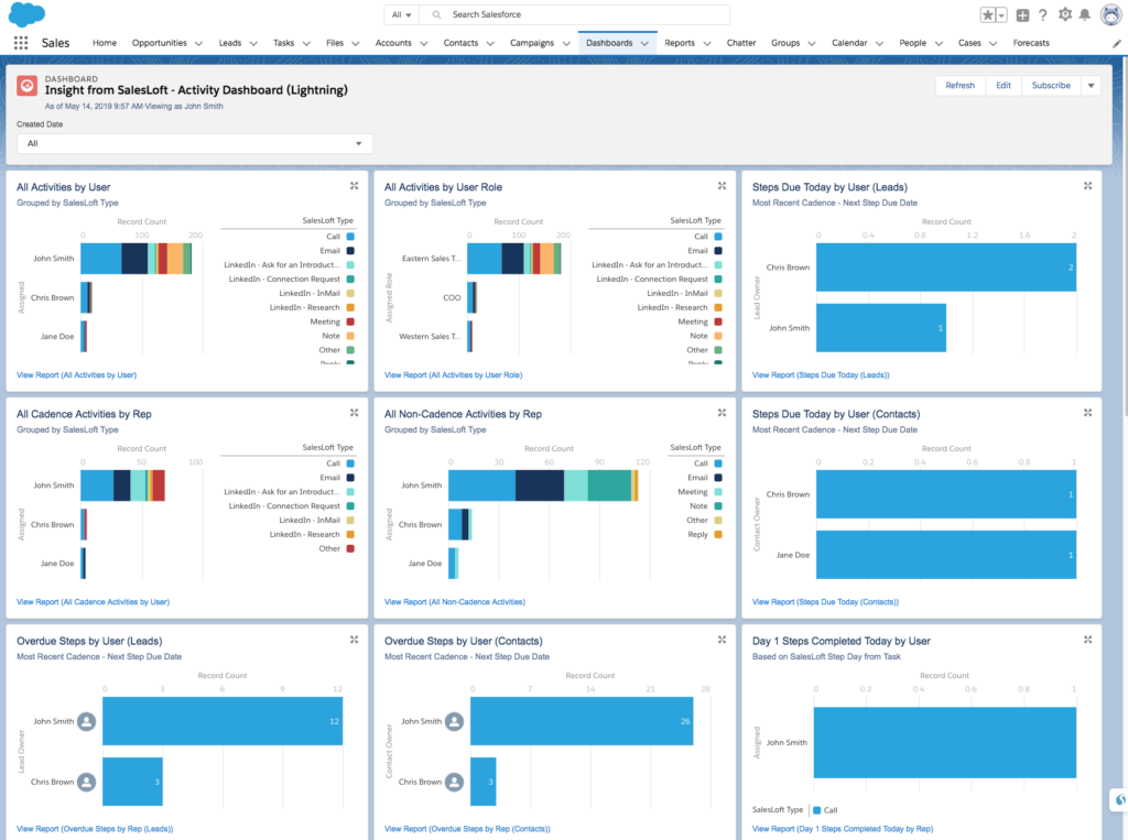 Insights from SalesLoft - Activity Dashboard