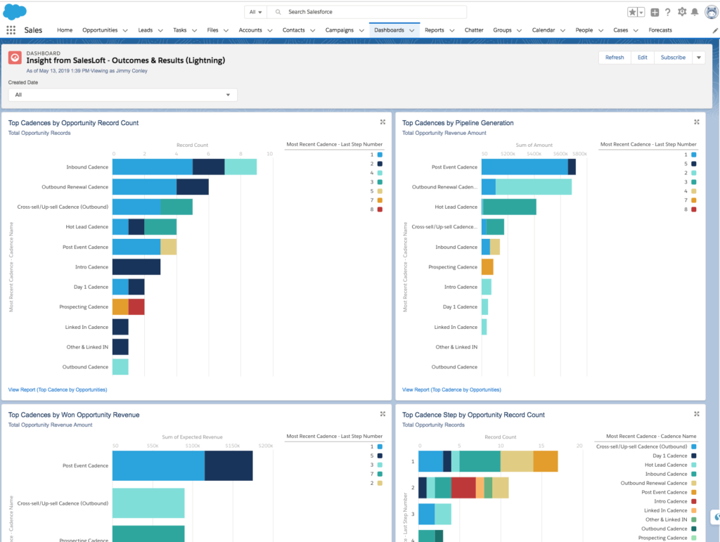 Insights from SalesLoft - Outcomes & Results dashboard