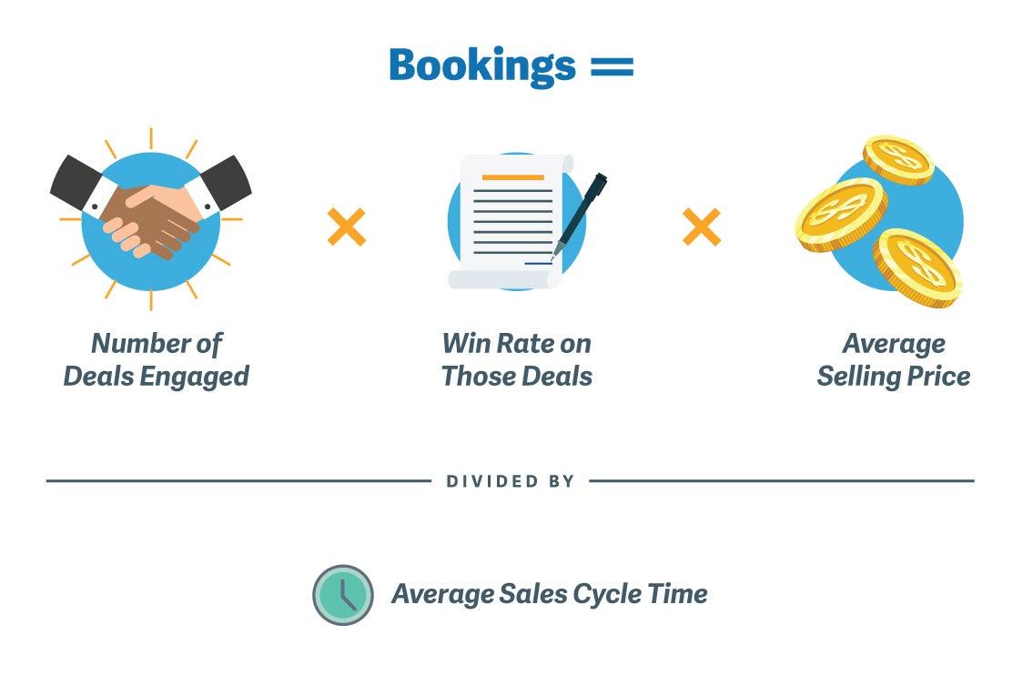 Sales Math - bookings equation