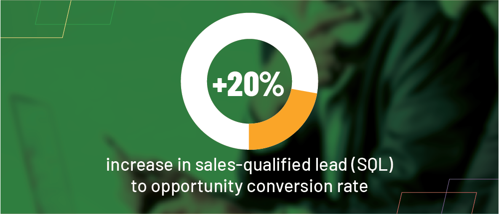 What would a 20% increase in sales-qualified leads to opportunity conversion rates mean to your sales organization?
