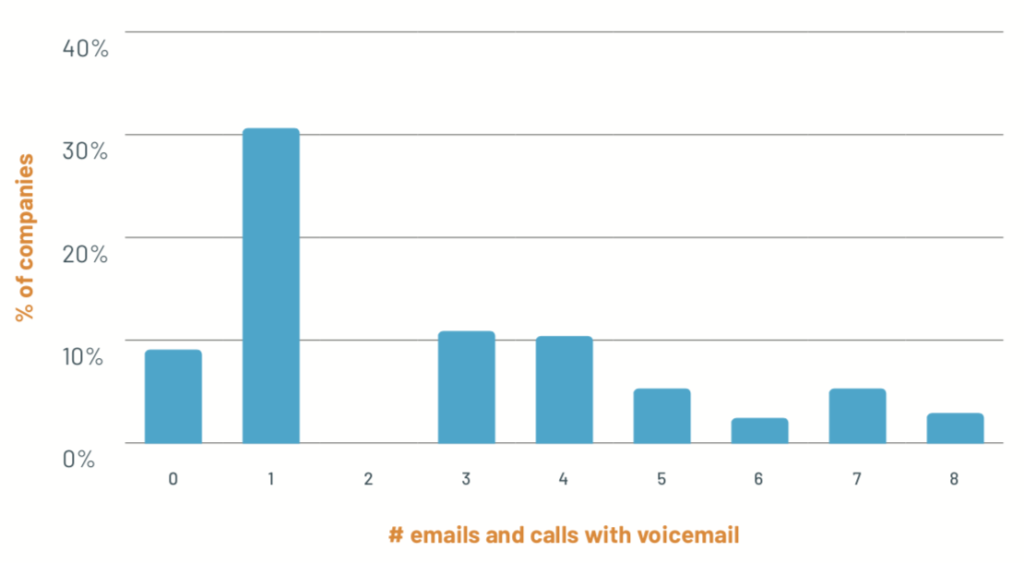 % of companies by number of emails and calls with voicemail over a 1 week period