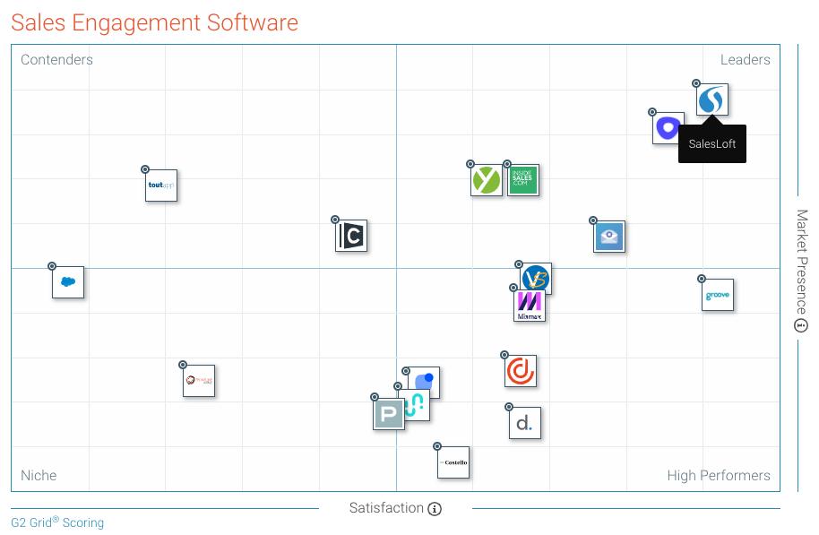 G2 Sales Engagement Grid
