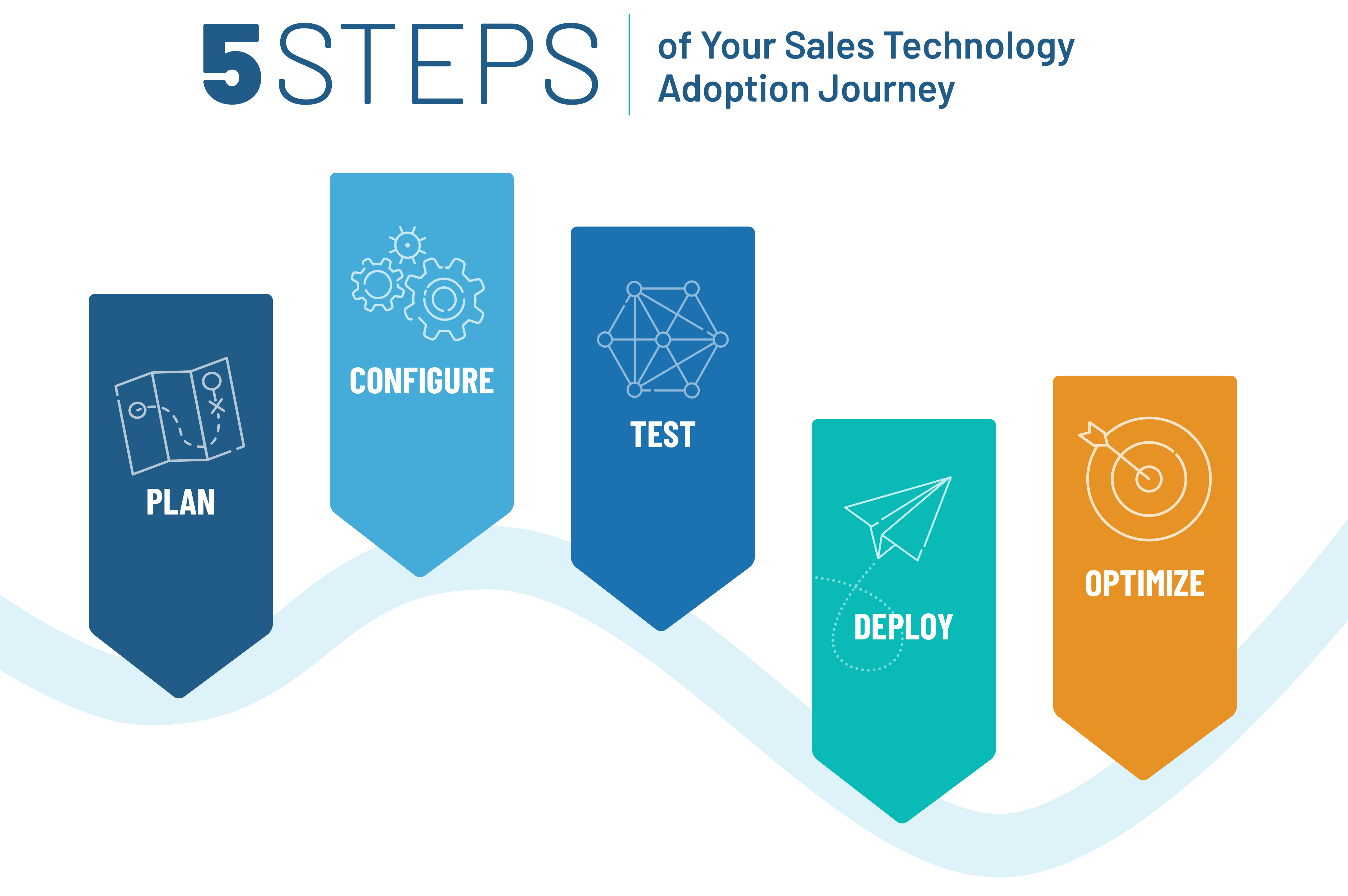 5 Steps of Your Sales Tech Adoption Journey