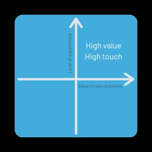 SalesLoft engage customers customer experience