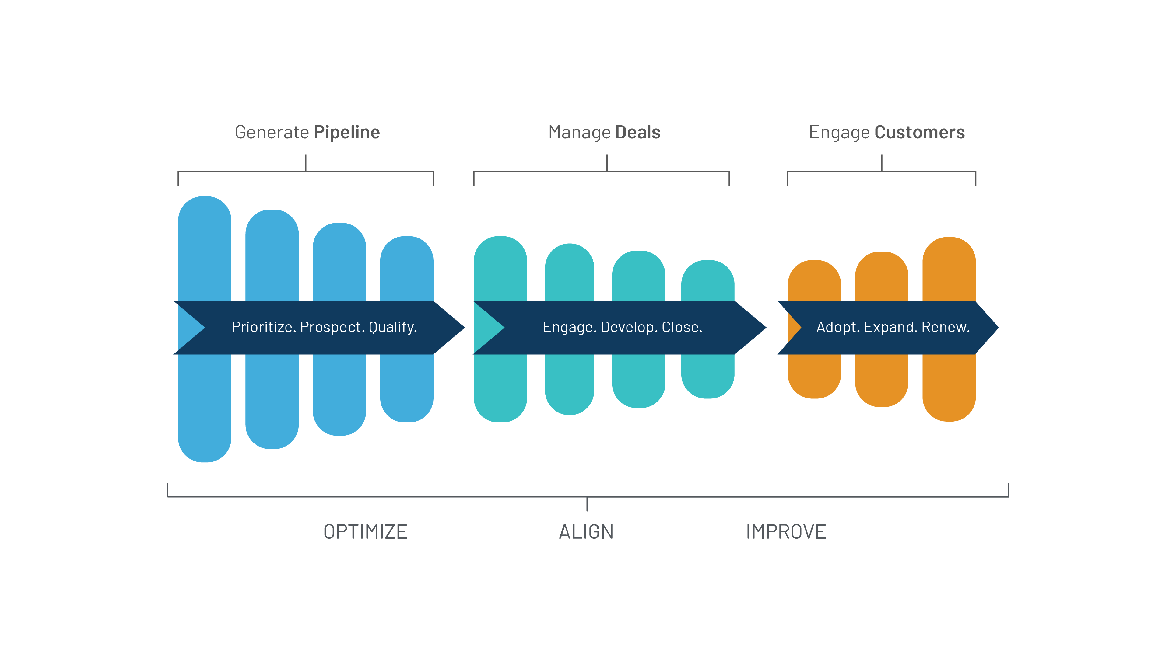 3 Stages of Sales Engagement