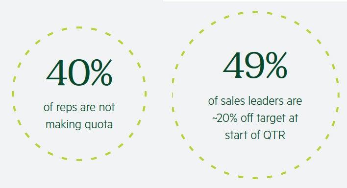 40% miss quota