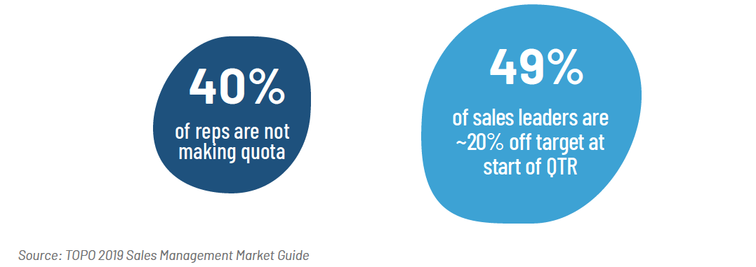 TOPO Sales Stats for Sales Engagement Ebook