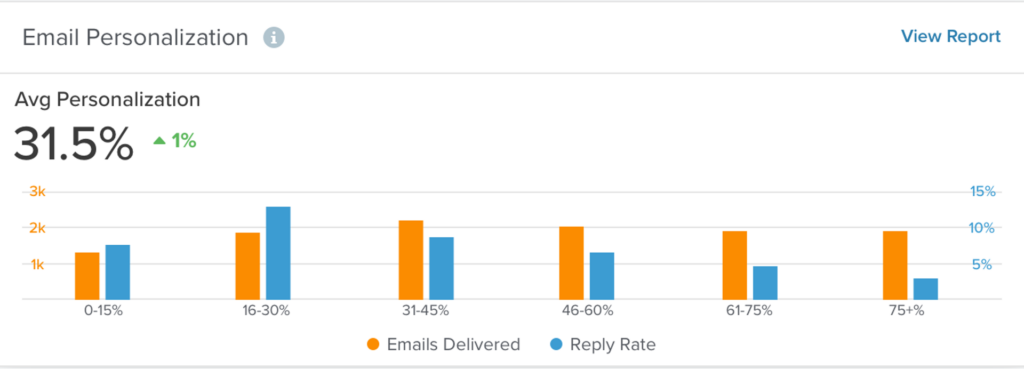 SalesLoft Email Personalization Analytics