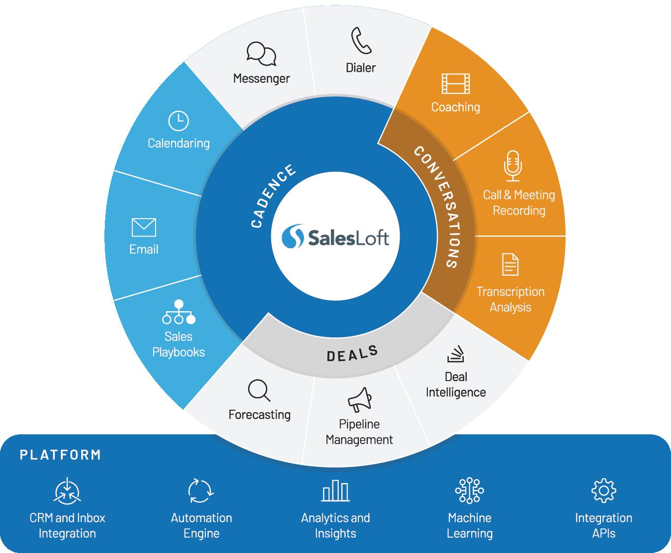 SalesLoft-Platform_Graphics_Engage