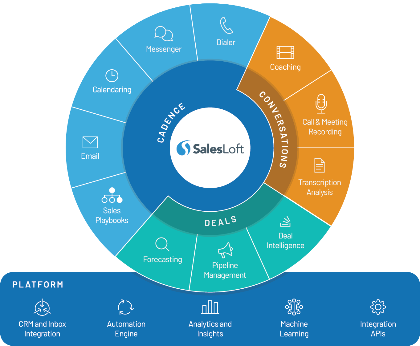 SalesLoft-Platform_Graphics_Enterprise