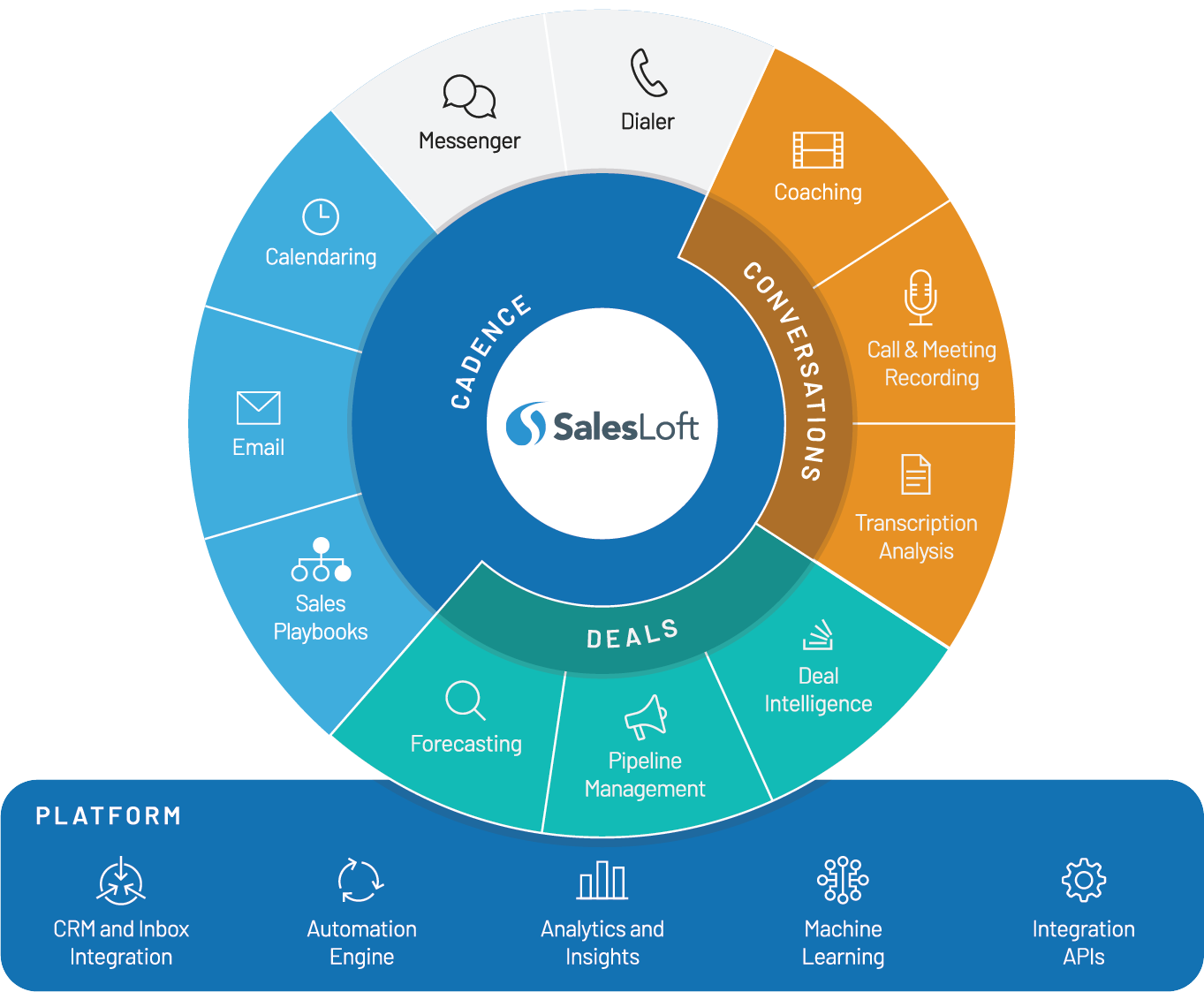 SalesLoft-Platform_Graphics_Sell