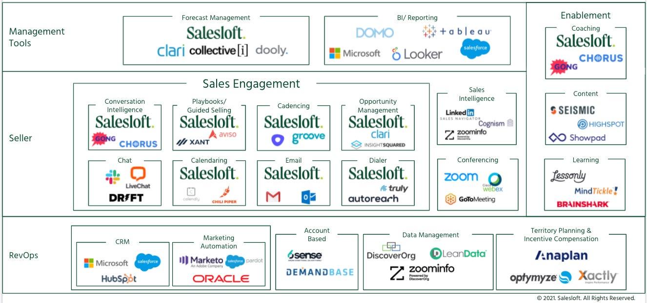 Sales Tech Landscape