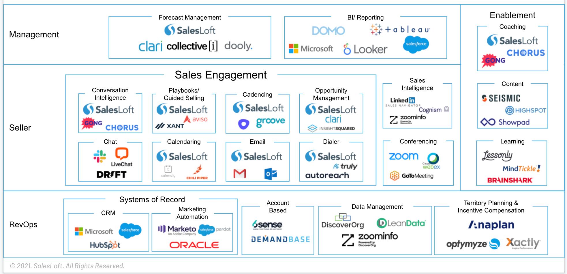 Salesloft modern revenue workspace